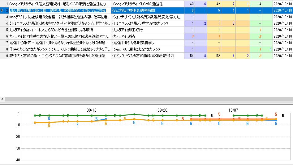 SEO検定の勉強法の解析結果